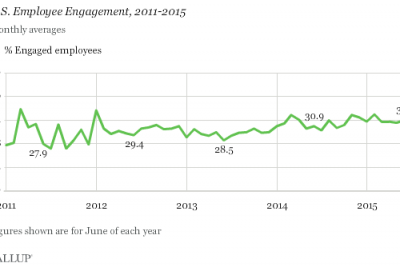 Seven in 10 workers are not engaged at their job.