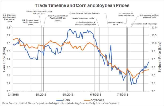 Source: FarmDoc Daily, University of Illinois