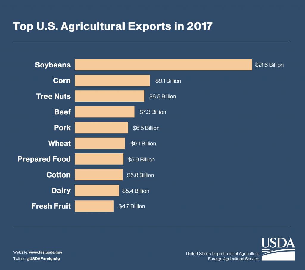 USDA Foreign Ag Service